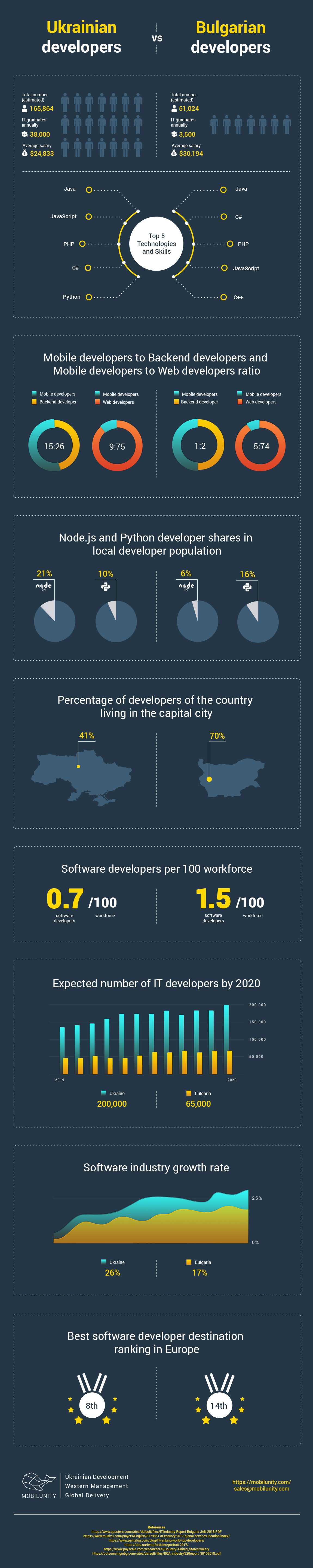 infographics-ukrainian-vs-bulgarian-developers-infographic-plaza