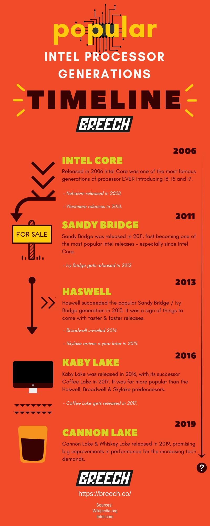 intel-processor-generation-infographic-plaza