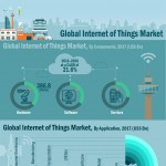 internet-of-things-market-infographic-plaza