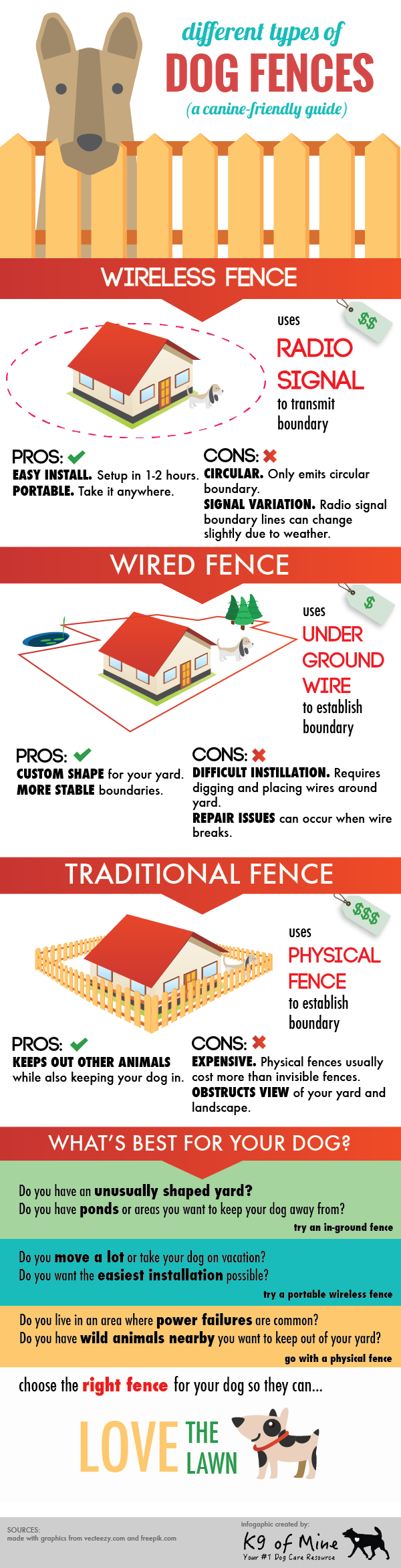 Types of Dog Fences 101 Guide