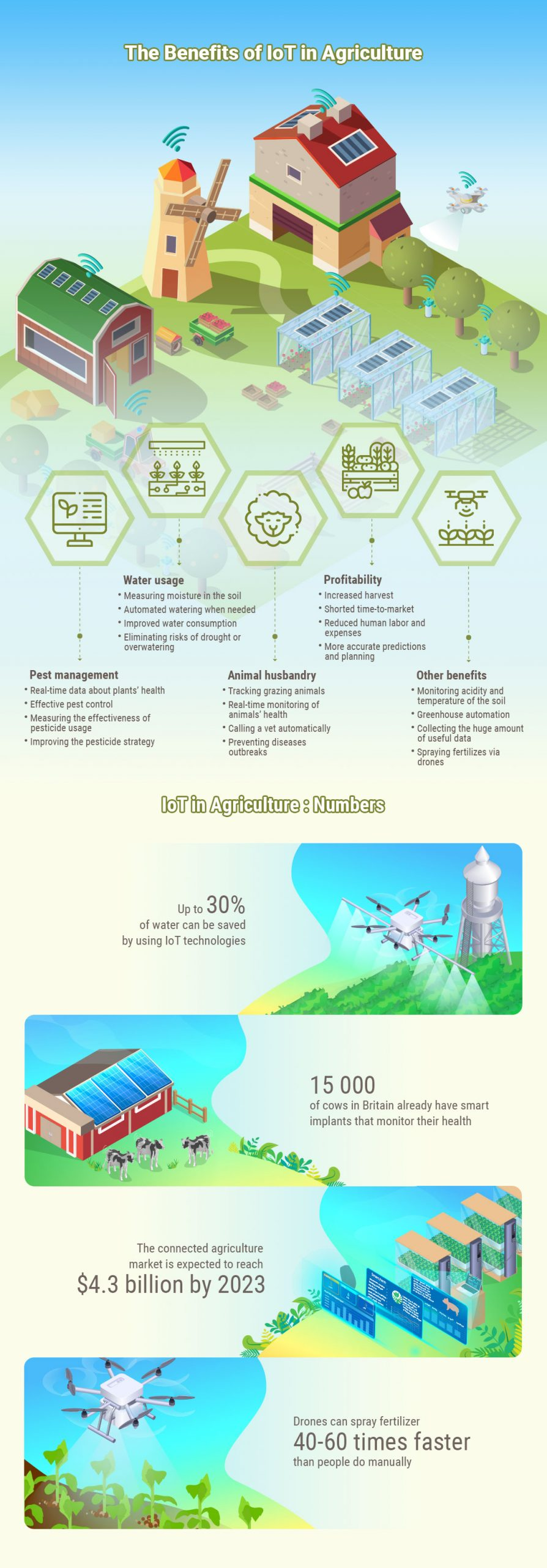 iot-agriculture-benefits-infographic-plaza