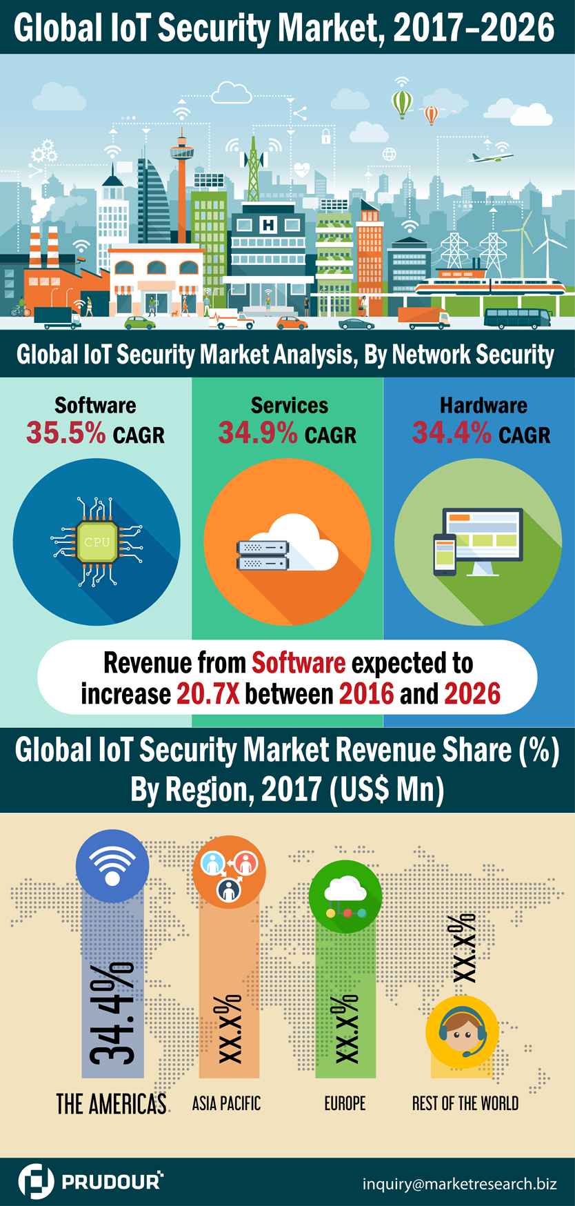 iot-security-market-infographic-plaza