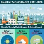 iot-security-market-infographic-plaza