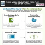 iphone-application-development-infographic-plaza