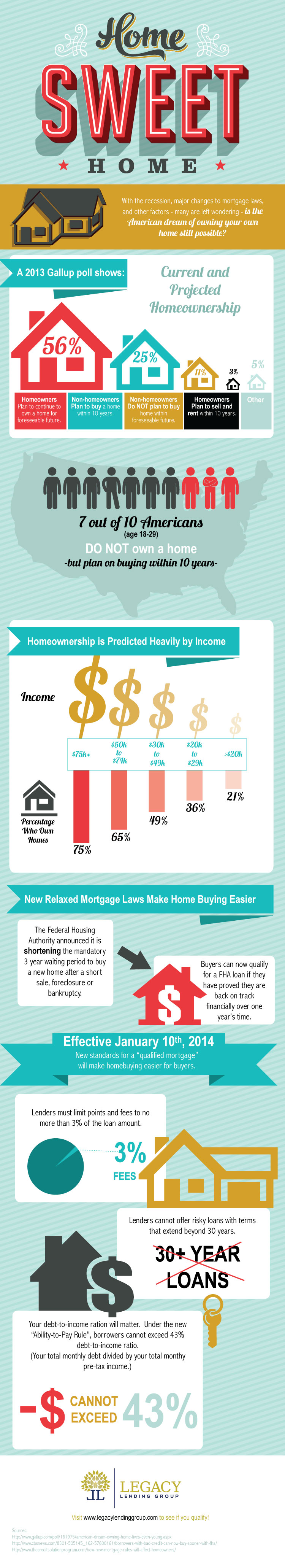 is-home-ownership-still-an-option-in-the-american-dream-infographic