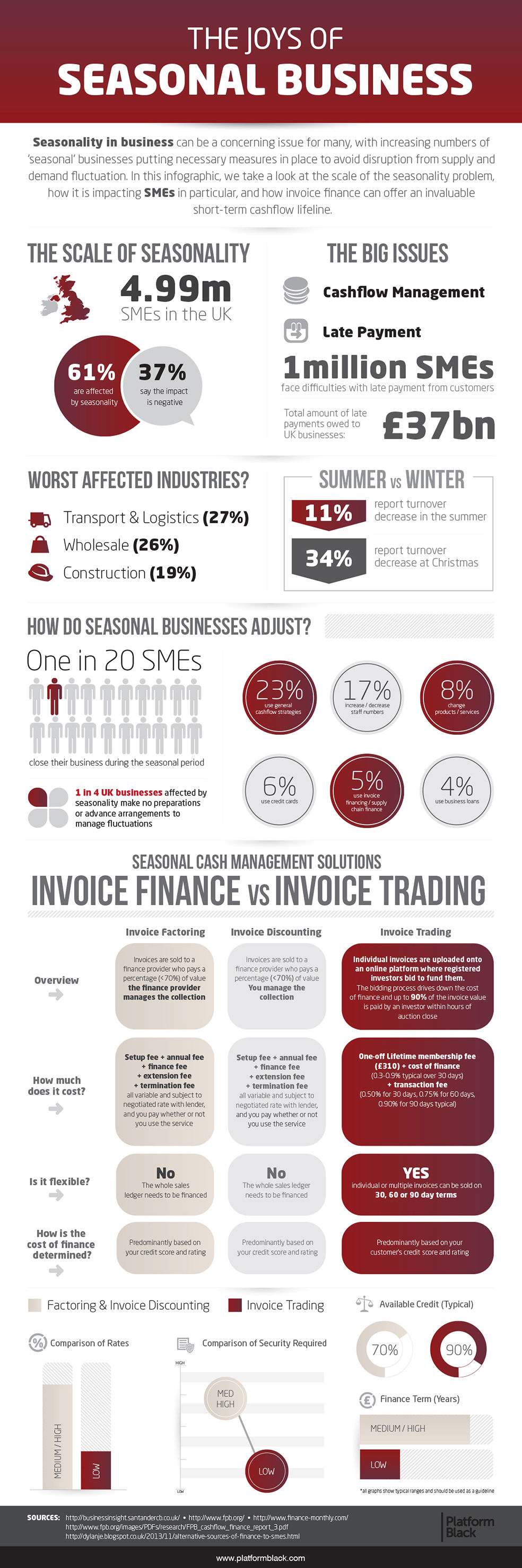 joys-of-seasonal-business-infographic