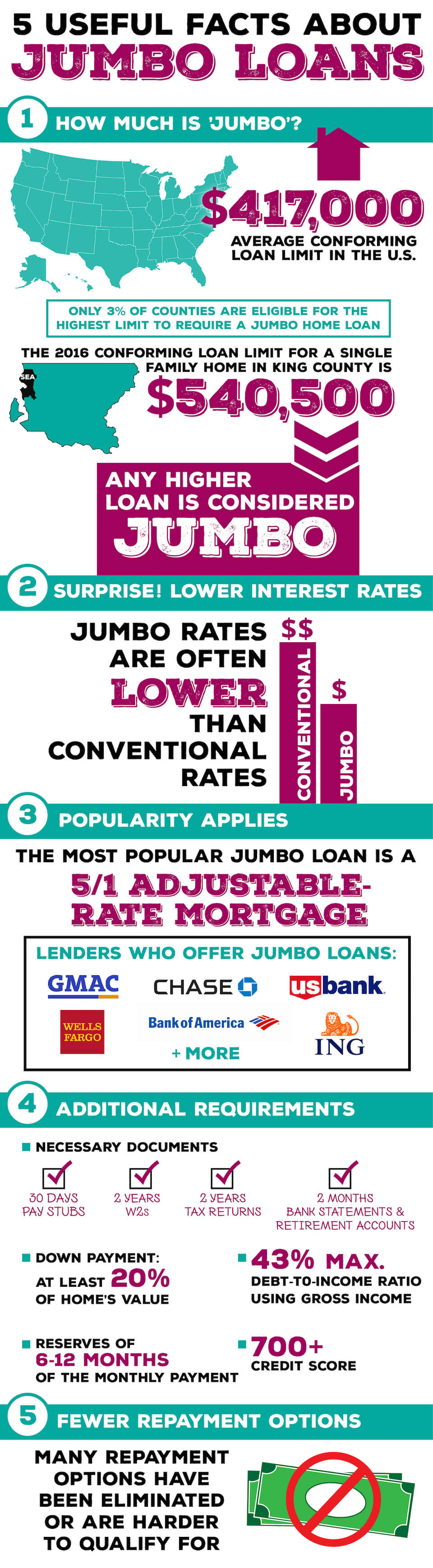 Useful Facts About Jumbo Loans [INFOGRAPHIC]