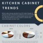 kitchen_cabinet_design_trends_infographic-plaza