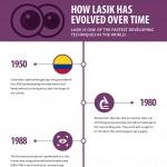 lasik-evolution-history-infographic-plaza