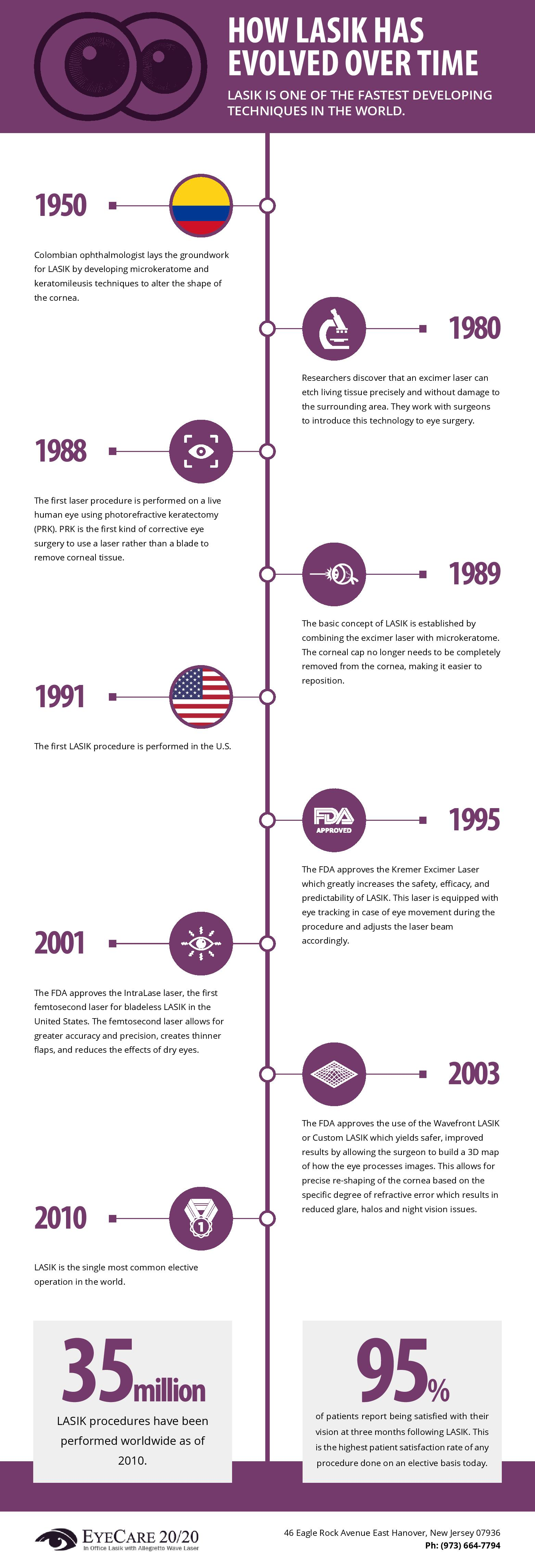 lasik-evolution-history-infographic-plaza