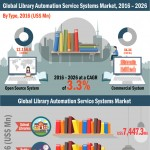 library-automation-service-systems-market-infographic-plaza
