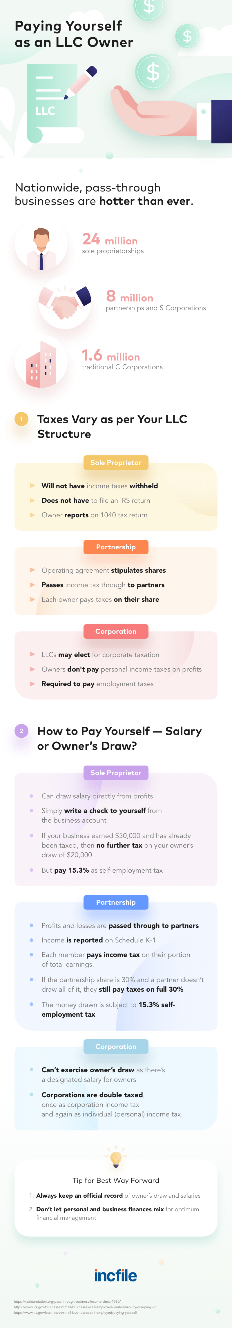 llc-paying-yourself-infographic-plaza