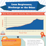 loan-forgiveness-discharge-or-the-other-infographic