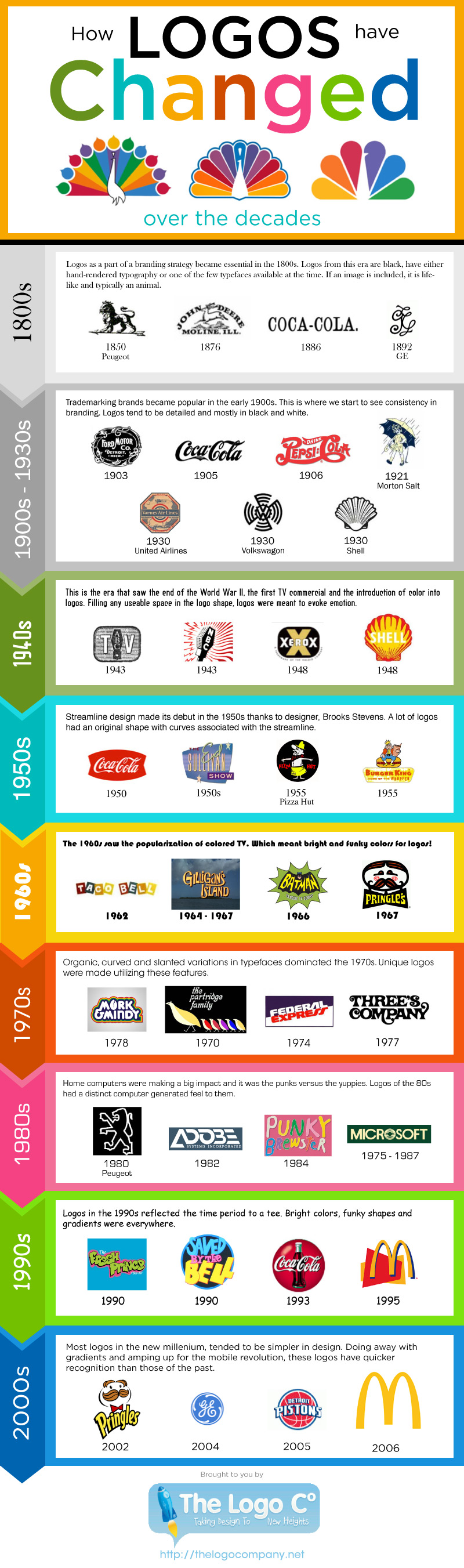 logo-evolutions-infographic-plaza