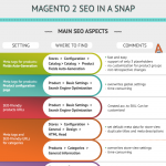 magento-2-seo-in-a-snap-infographic-plaza