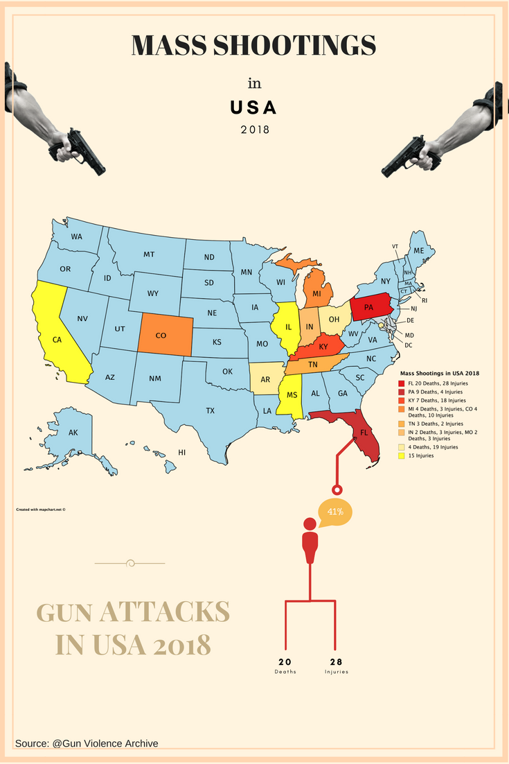 mass-shootings-in-usa-2018-infographic-plaza