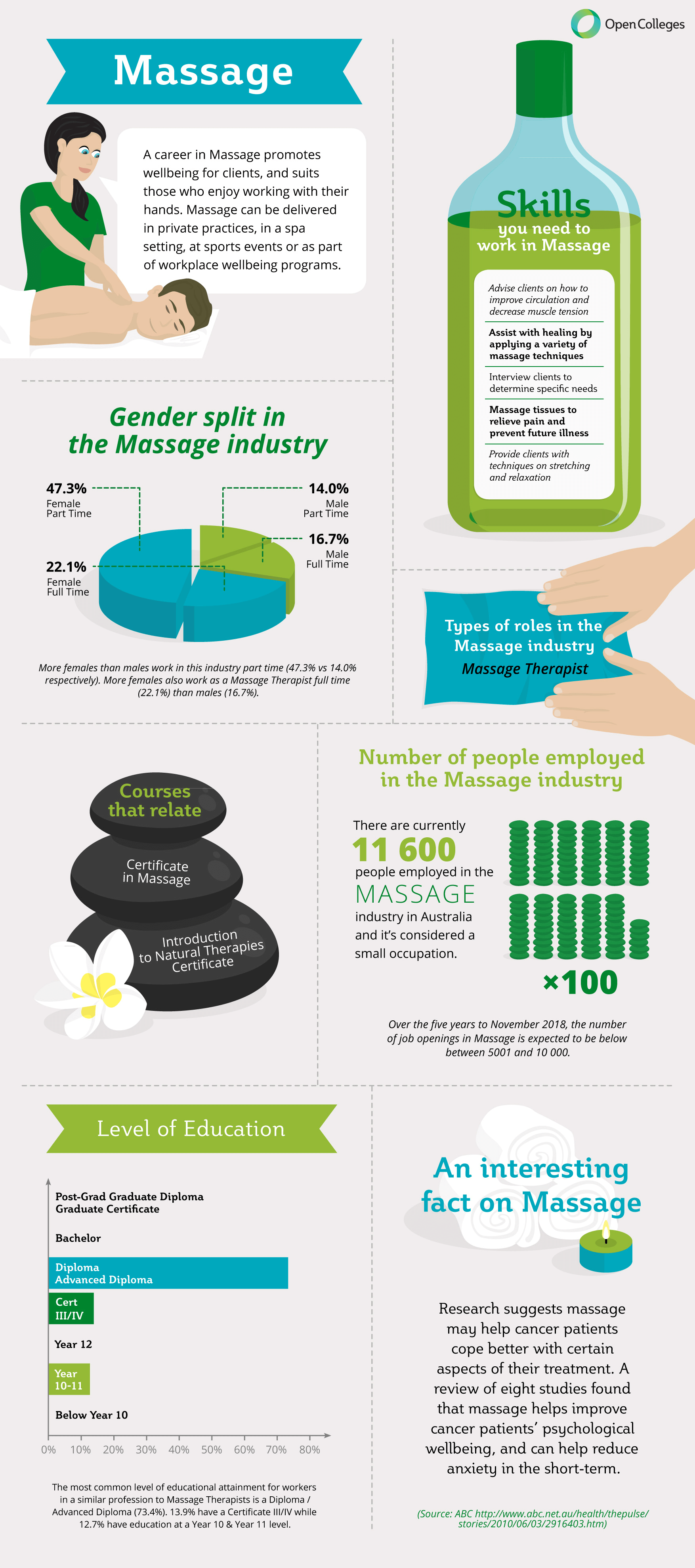 Your Career in the Massage Therapy Industry