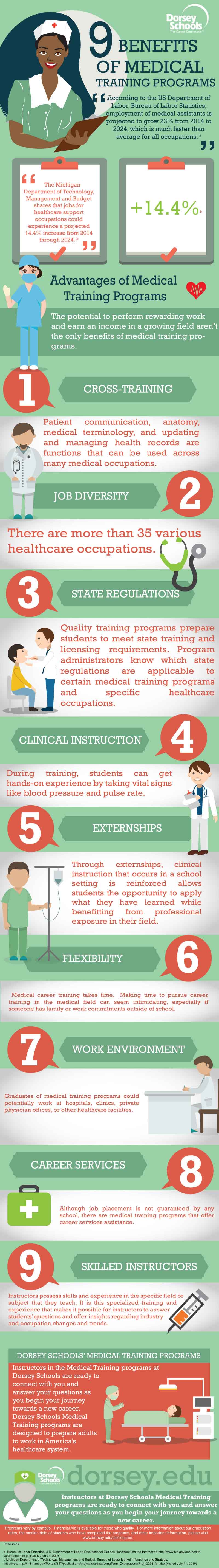 medical-training-programs-infographic-plaza