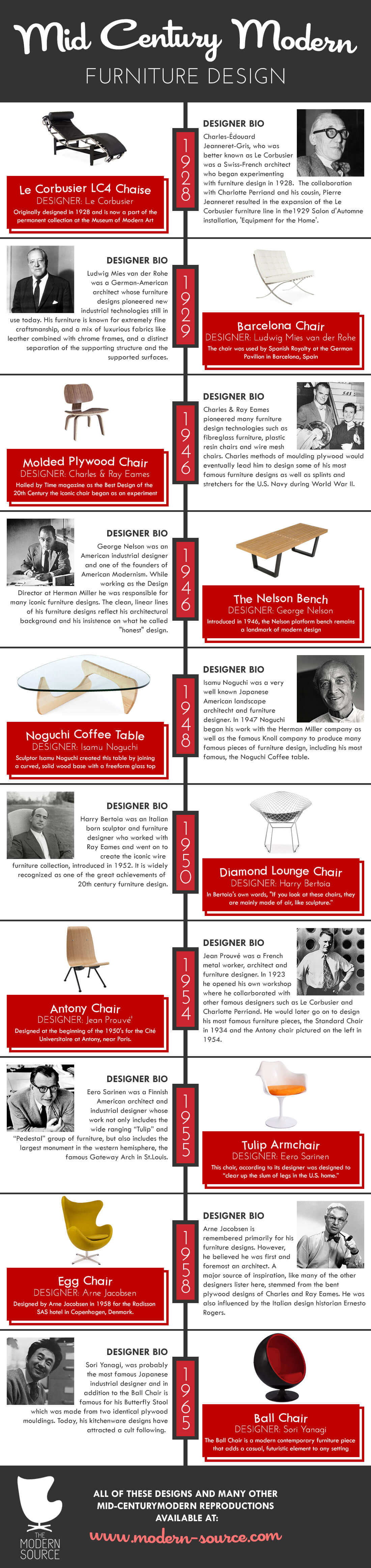 A History Of Mid Century Modern Furniture Design INFOGRAPHIC