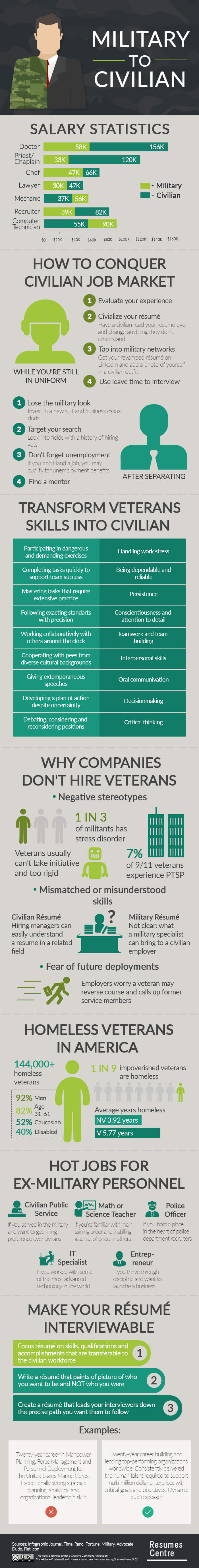 military-to-civil-career-infographic-plaza