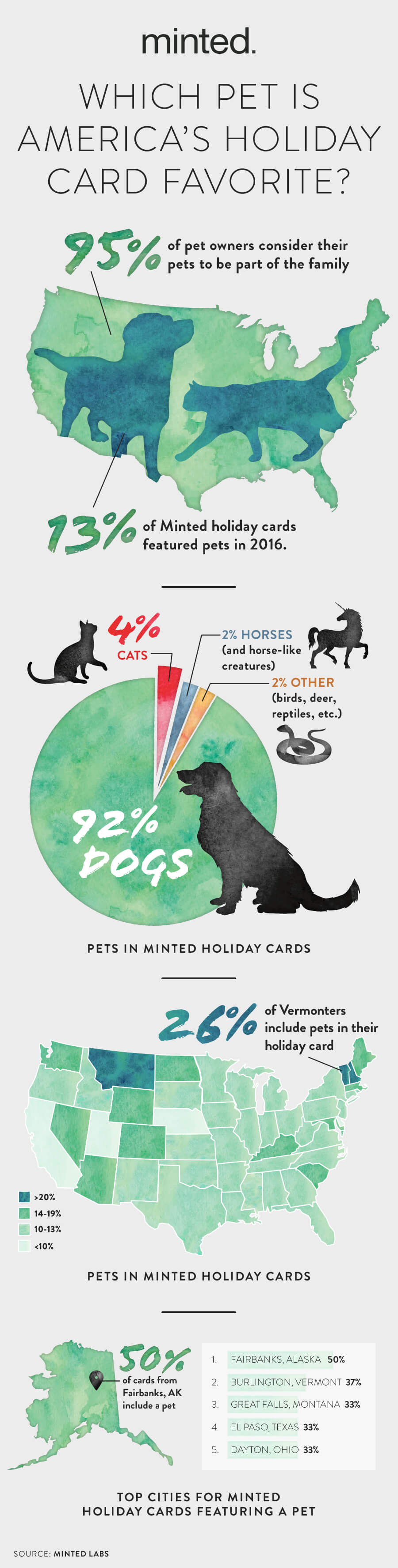 minted_pets_pinterest_infographic_plaza