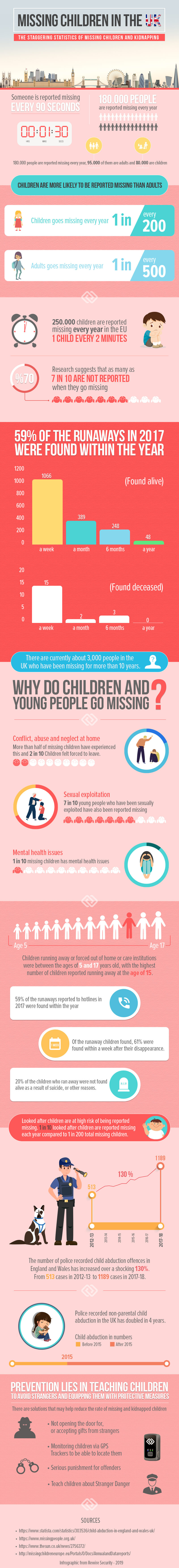 missing-children-uk-infographic-rewire-security-infographic-plaza