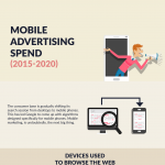 mobile-advertising-spend-2020-infographic-plaza