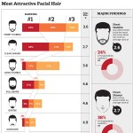 most_attractive_facial_hair_infographic-plaza