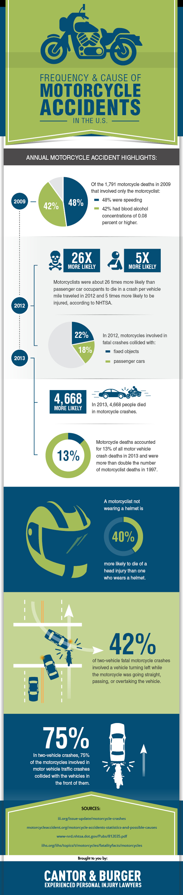 motorcycle-accidents-infographic