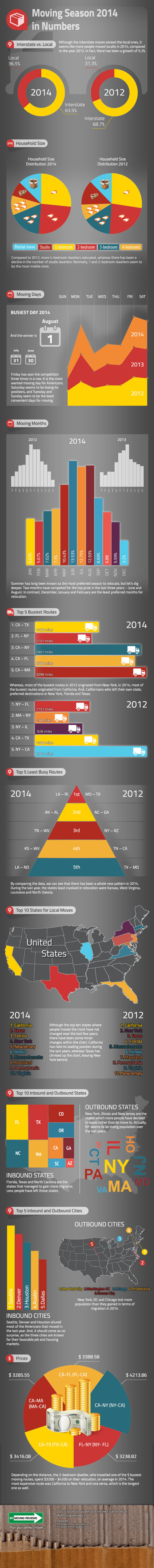 moving-infographic-2014