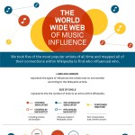 music-influence-infographic-plaza
