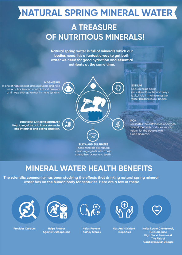 natura-spring-mineral-water-infographic-plaza