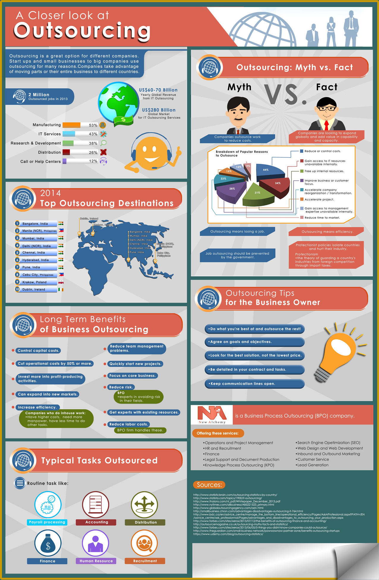 new-alchemy_a-closer-look-at-outsourcing-infographic-plaza-resized