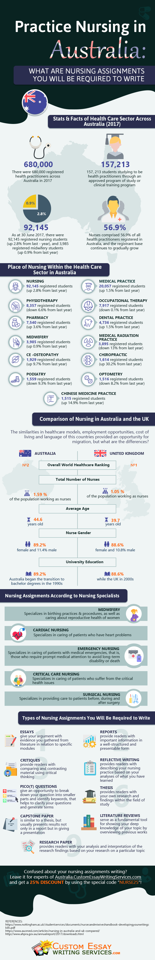 Practice Nursing in Australia: What Are Nursing Assignments You Will Be Required to Write