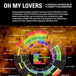 oh-my-lovers-pj-harveys-collaborators-infographic-plaza