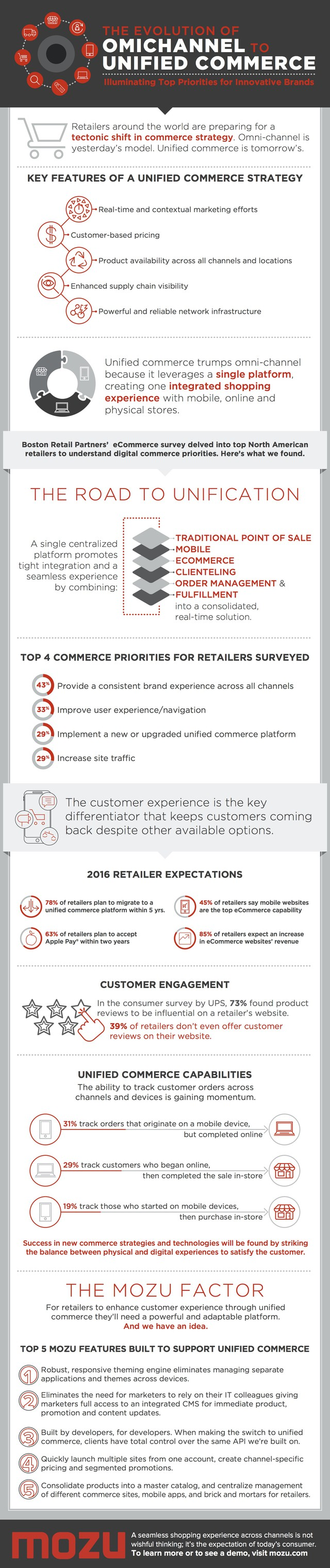 omnichanner-to-unified-commerce-infographic-plaza