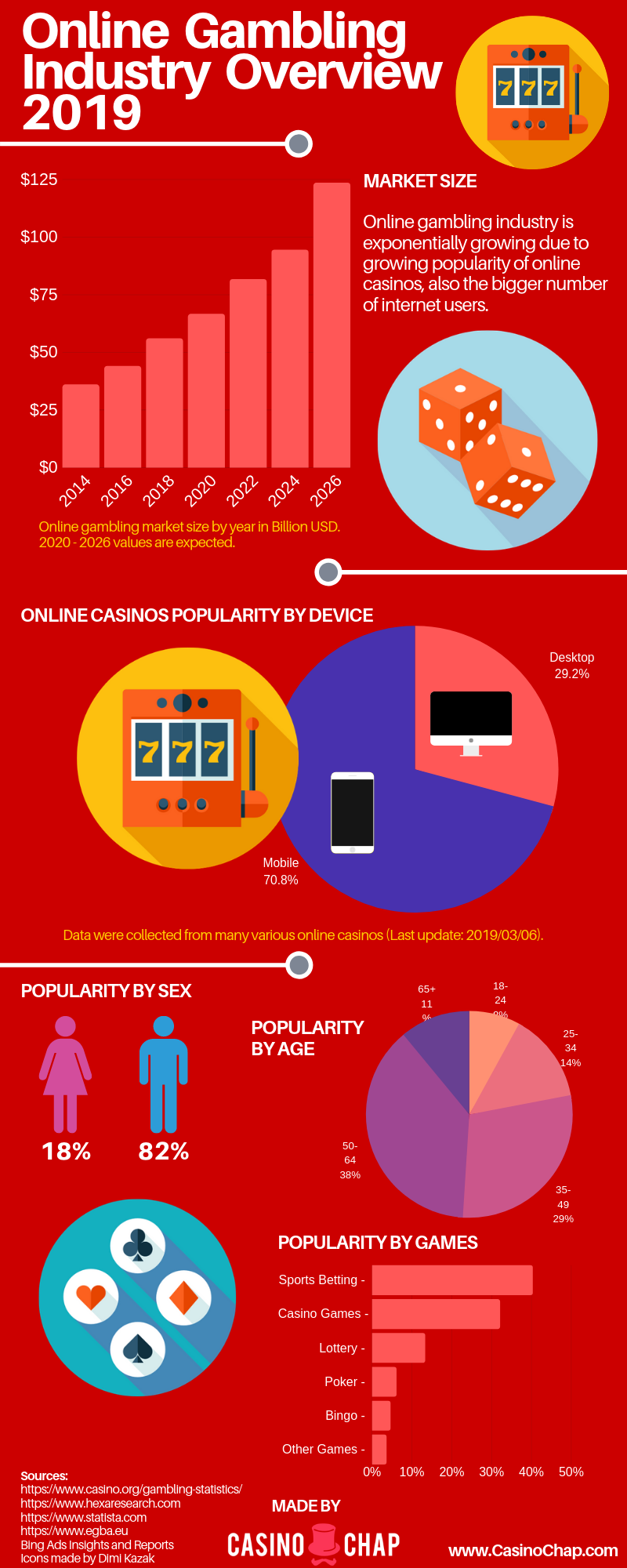 online-gambling-industry-overview-infographic-plaza