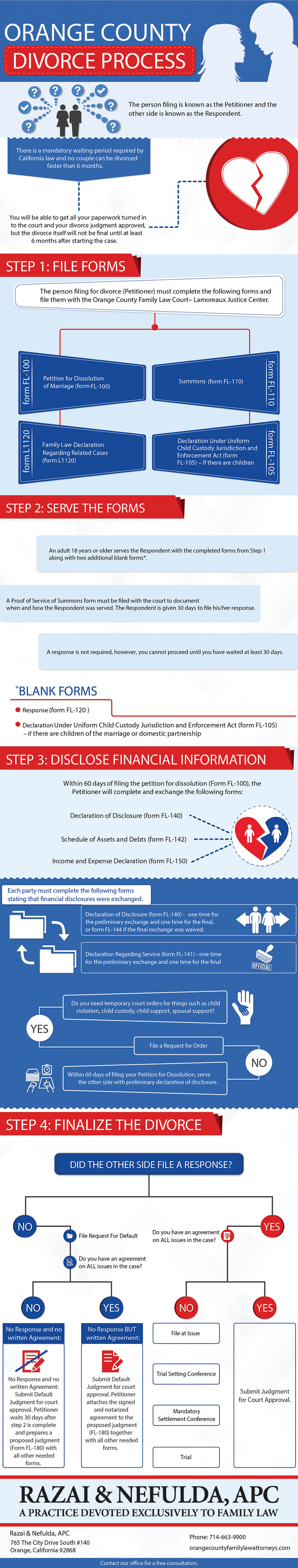orange-county-divorce-process-infographic-plaza