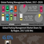 parking-management-market-infographic-plaza