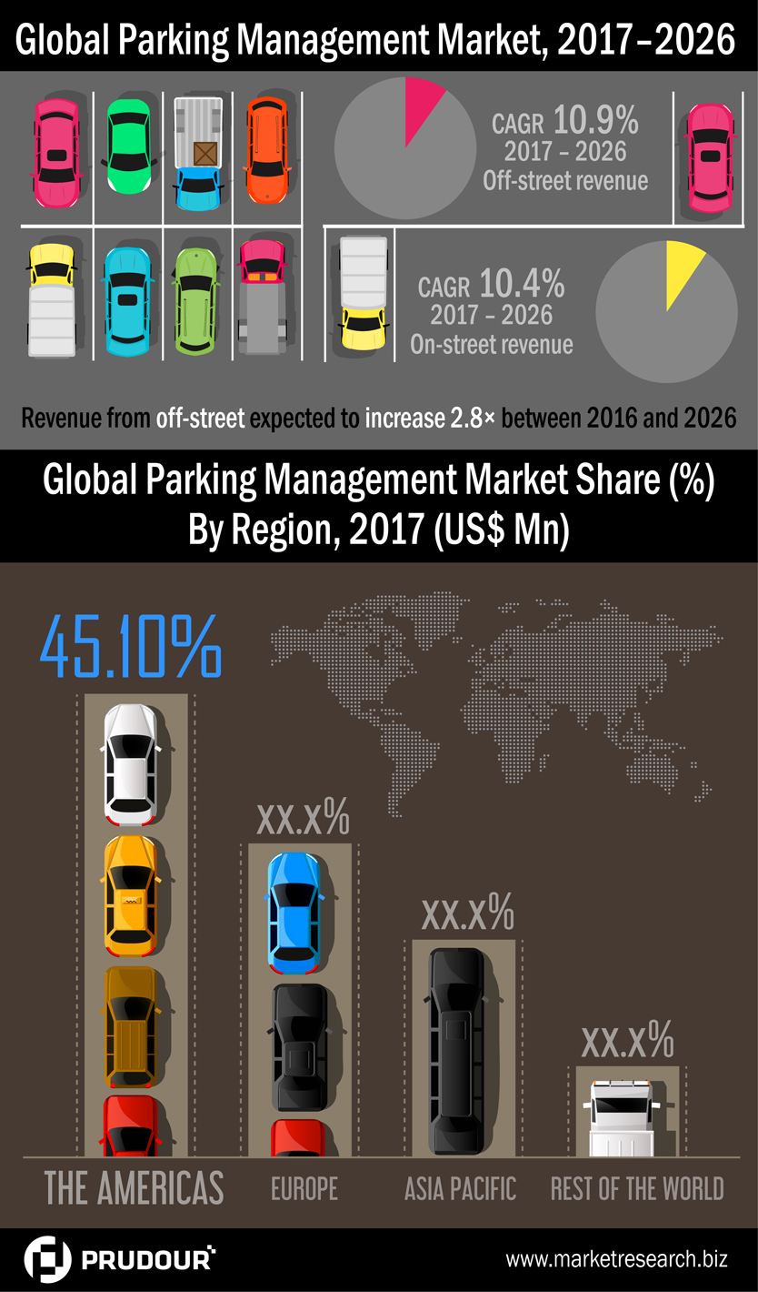 parking-management-market-infographic-plaza