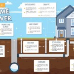 parts-of-a-home-sewer-system-infographic-plaza