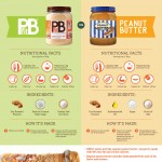 pbfit-vs-peanut-butter-infographic-plaza