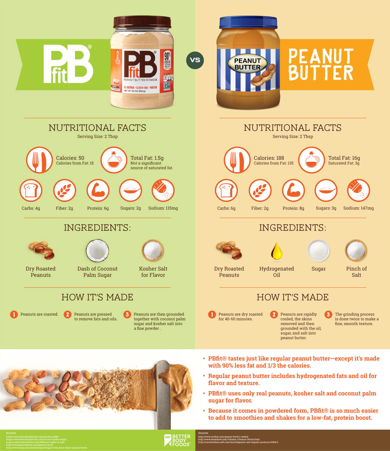 Peanut Butter vs Powdered Peanut Butter