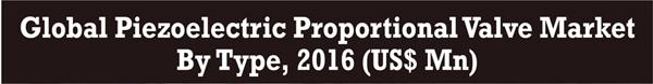 piezoelectric-proportional-valve-market-infographic-plaza-thumb