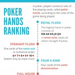 poker-hands-ranking-infographic-plaza