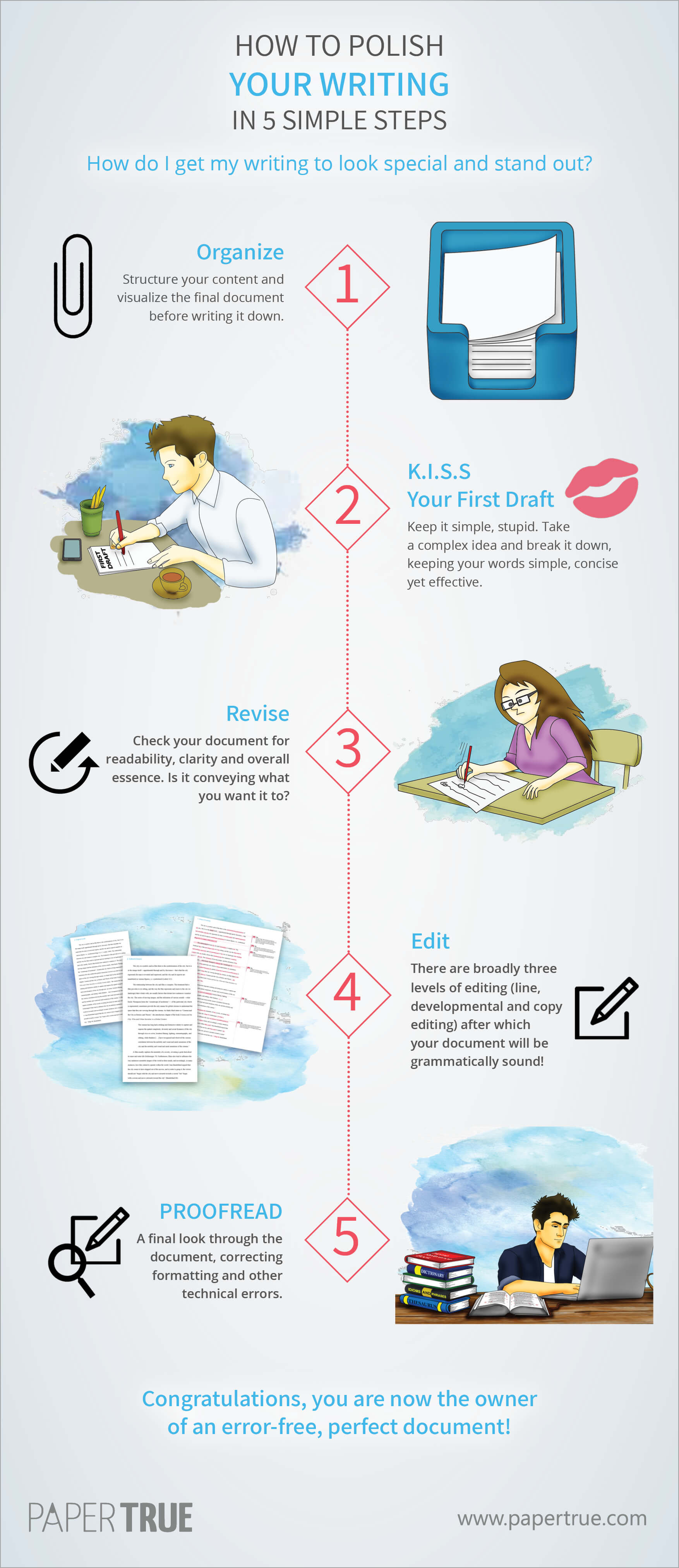 polish-writing-5-steps-infographic-plaza
