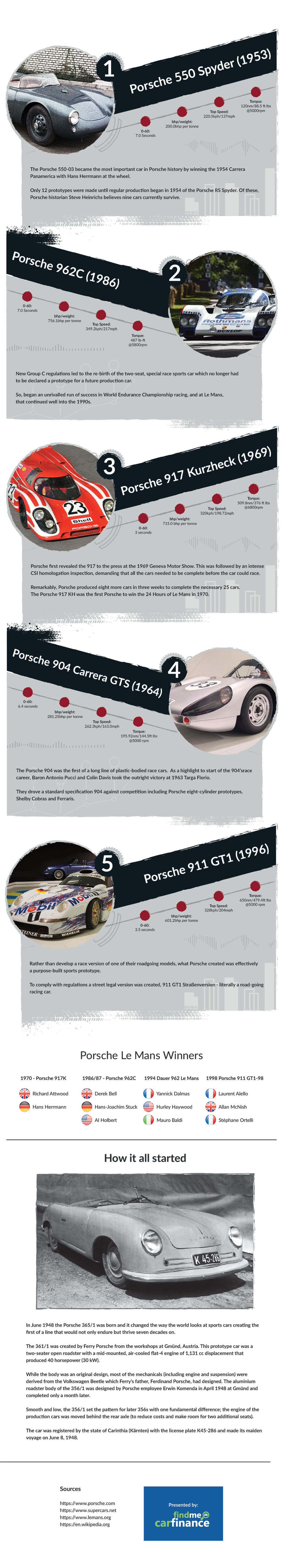 Under the Hood of Porsche's top 5 Motorsport Cars
