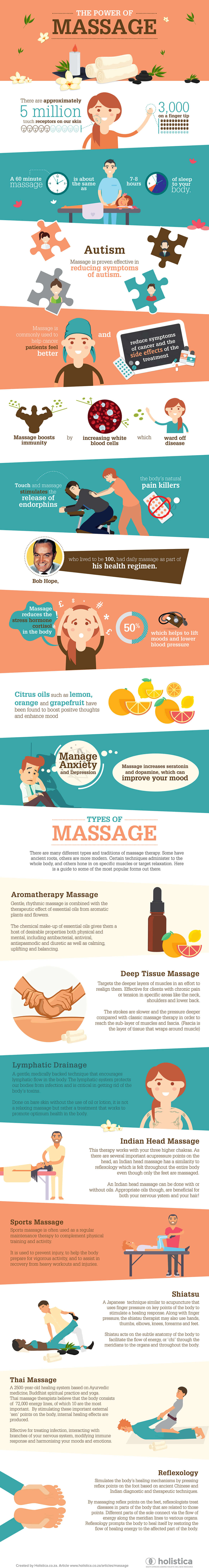 Holistica - The Power of Massage