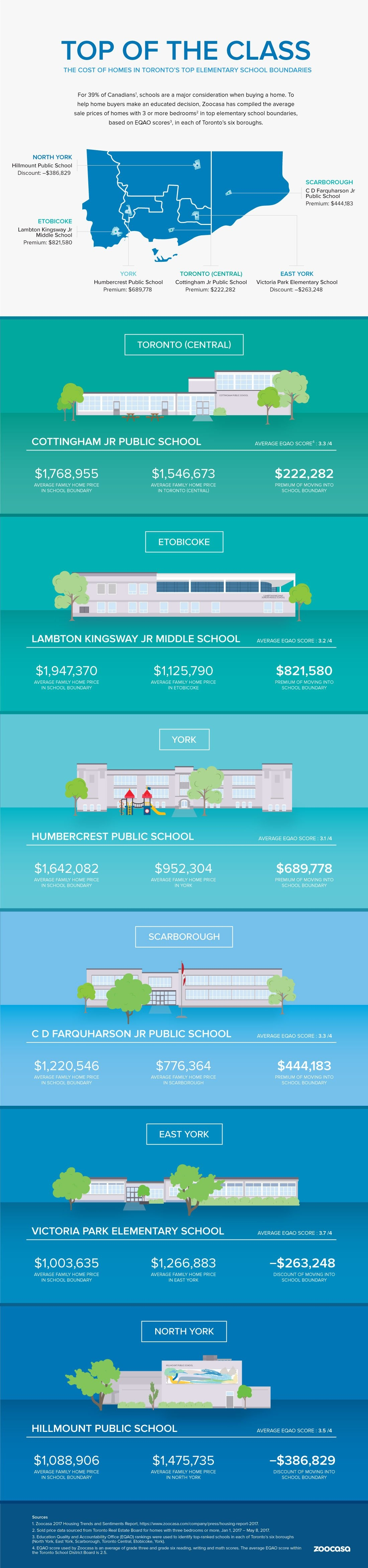 Cost of Homes in Toronto School Areas