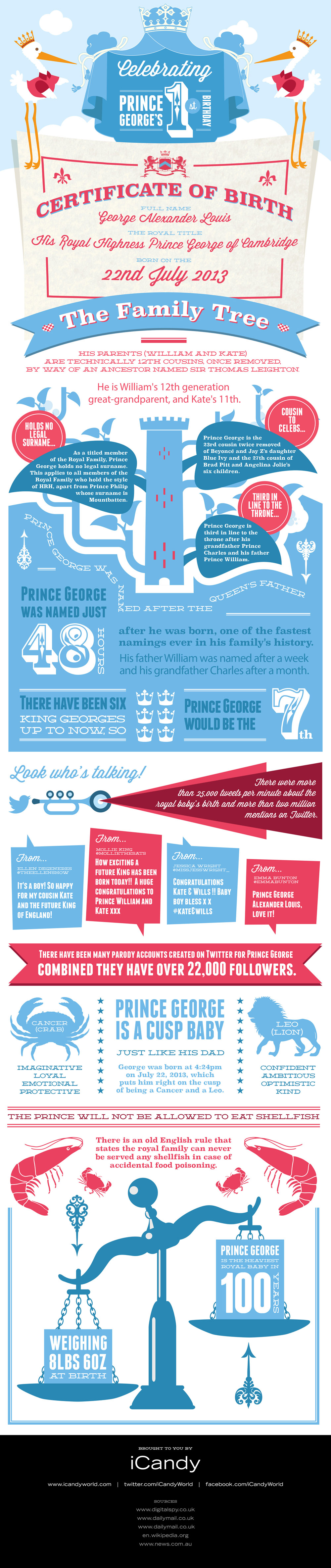 prince-george-infographic-small